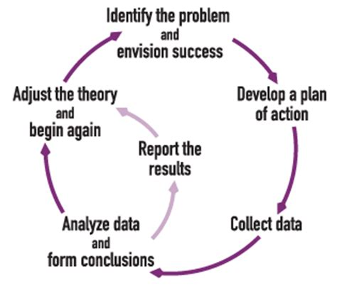 Sample plan of study essay